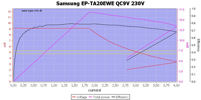 Samsung%20EP-TA20EWE%20QC9V%20230V%20load%20sweep