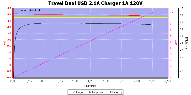 Travel%20Dual%20USB%202.1A%20Charger%201A%20120V%20load%20sweep
