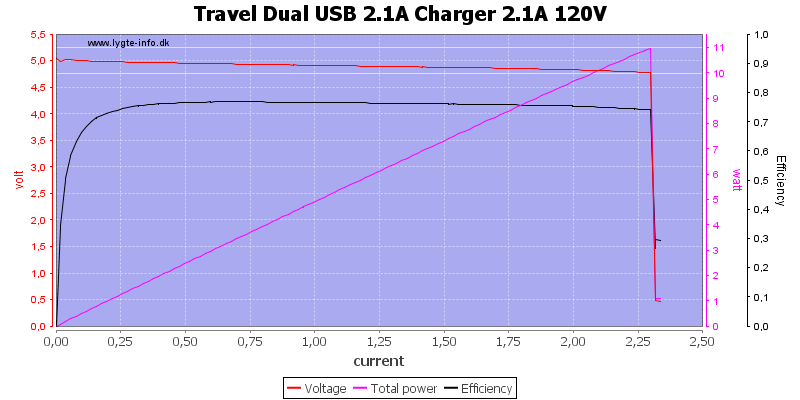 Travel%20Dual%20USB%202.1A%20Charger%202.1A%20120V%20load%20sweep