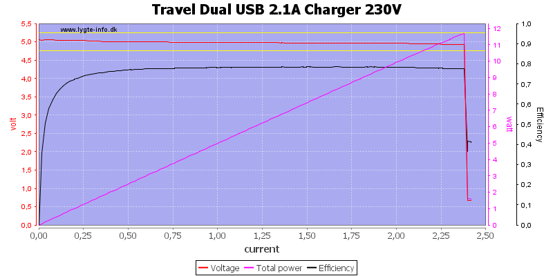 Travel%20Dual%20USB%202.1A%20Charger%20230V%20load%20sweep