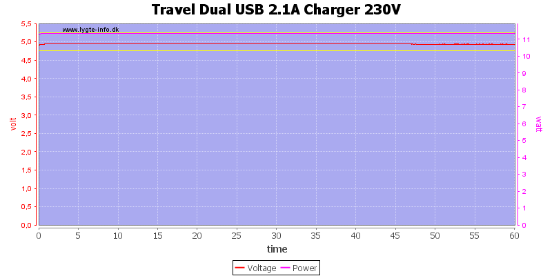 Travel%20Dual%20USB%202.1A%20Charger%20230V%20load%20test