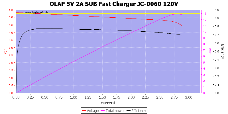 OLAF%205V%202A%20SUB%20Fast%20Charger%20JC-0060%20120V%20load%20sweep