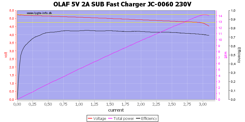 OLAF%205V%202A%20SUB%20Fast%20Charger%20JC-0060%20230V%20load%20sweep