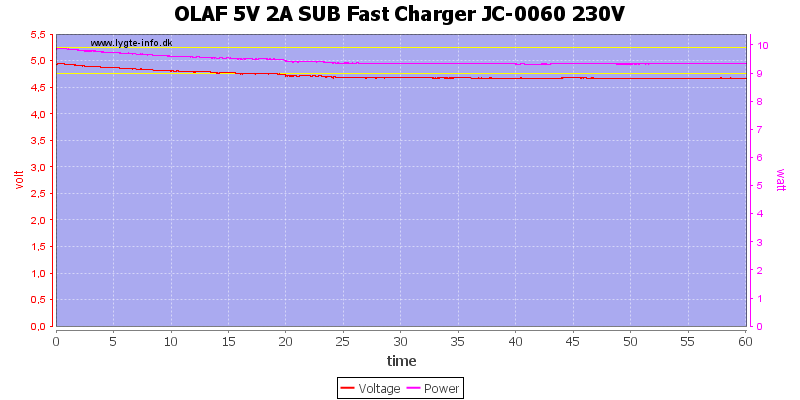 OLAF%205V%202A%20SUB%20Fast%20Charger%20JC-0060%20230V%20load%20test