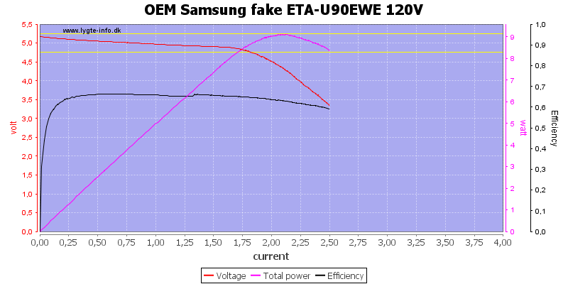 OEM%20Samsung%20fake%20ETA-U90EWE%20120V%20load%20sweep