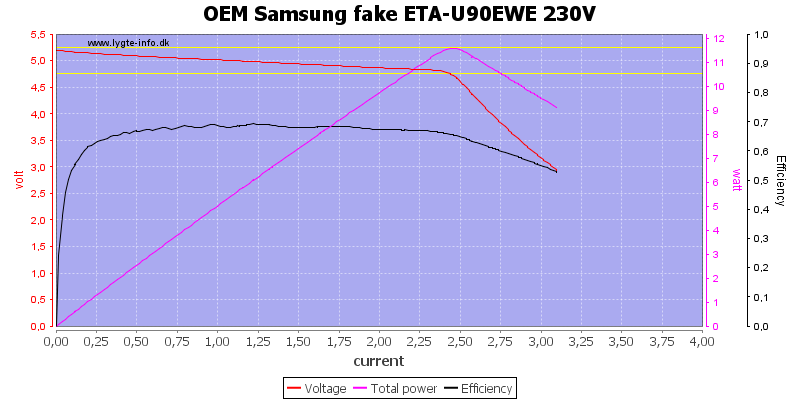 OEM%20Samsung%20fake%20ETA-U90EWE%20230V%20load%20sweep