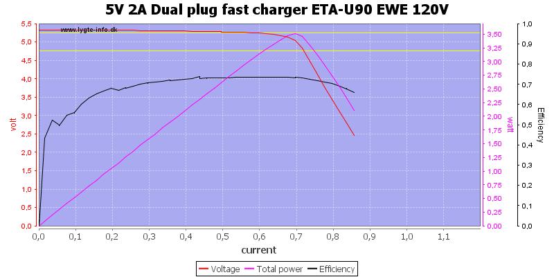 5V%202A%20Dual%20plug%20fast%20charger%20ETA-U90%20EWE%20120V%20load%20sweep