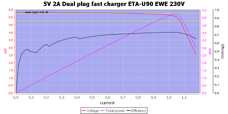 5V%202A%20Dual%20plug%20fast%20charger%20ETA-U90%20EWE%20230V%20load%20sweep