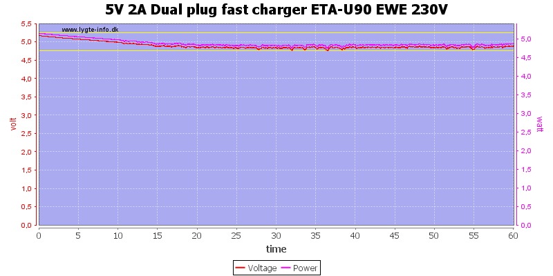5V%202A%20Dual%20plug%20fast%20charger%20ETA-U90%20EWE%20230V%20load%20test