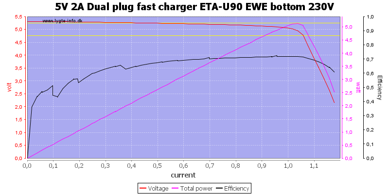 5V%202A%20Dual%20plug%20fast%20charger%20ETA-U90%20EWE%20bottom%20230V%20load%20sweep