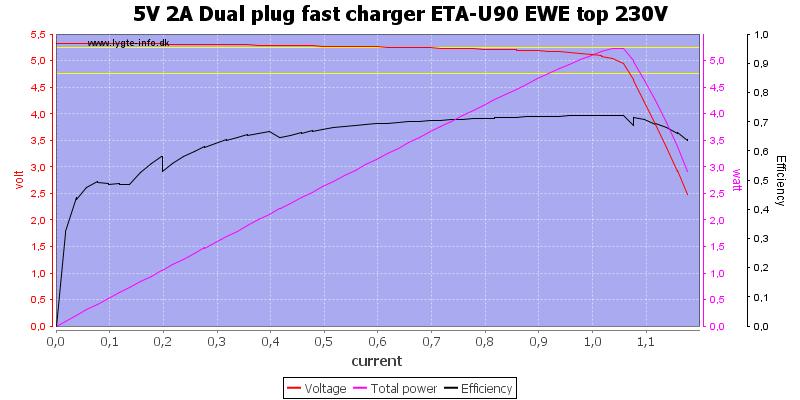 5V%202A%20Dual%20plug%20fast%20charger%20ETA-U90%20EWE%20top%20230V%20load%20sweep