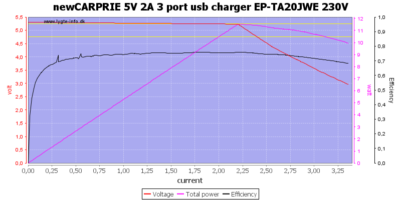 newCARPRIE%205V%202A%203%20port%20usb%20charger%20EP-TA20JWE%20230V%20load%20sweep