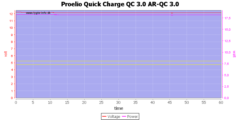 Proelio%20Quick%20Charge%20QC%203.0%20AR-QC%203.0%20load%20test