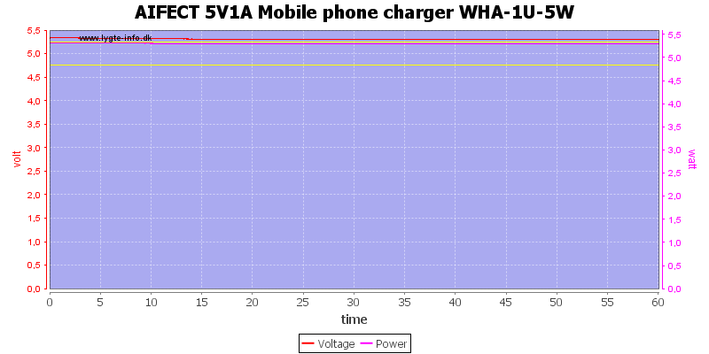 AIFECT%205V1A%20Mobile%20phone%20charger%20WHA-1U-5W%20load%20test