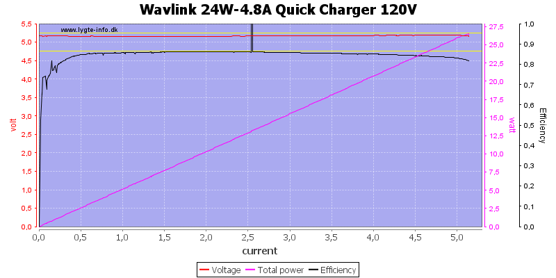 Wavlink%2024W-4.8A%20Quick%20Charger%20120V%20load%20sweep