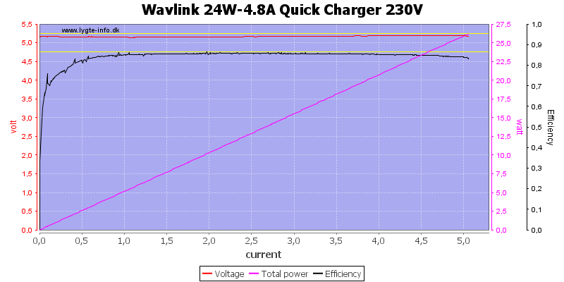 Wavlink%2024W-4.8A%20Quick%20Charger%20230V%20load%20sweep