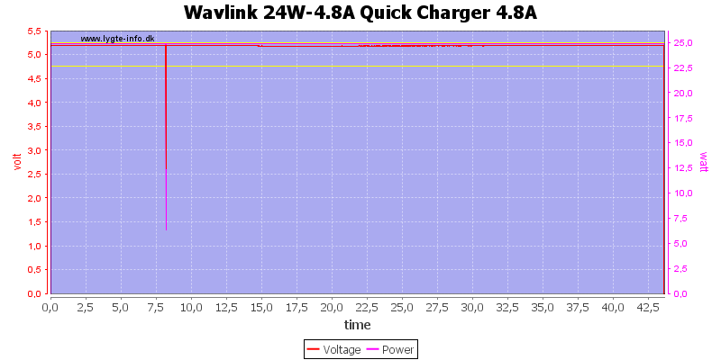 Wavlink%2024W-4.8A%20Quick%20Charger%204.8A%20load%20test