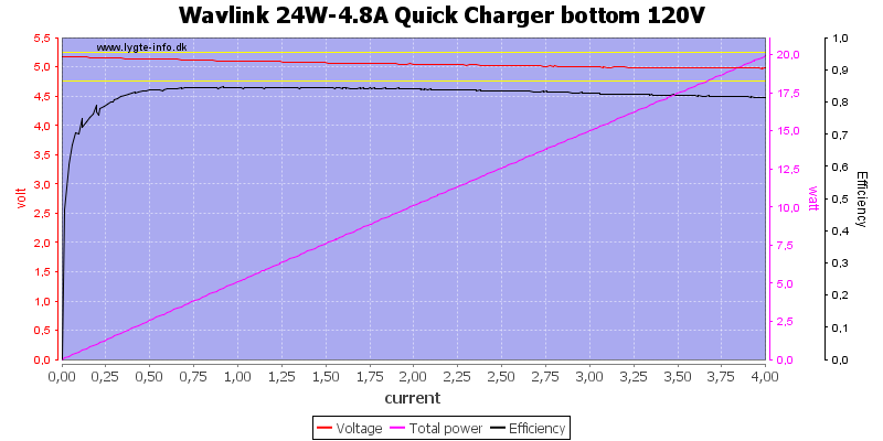 Wavlink%2024W-4.8A%20Quick%20Charger%20bottom%20120V%20load%20sweep