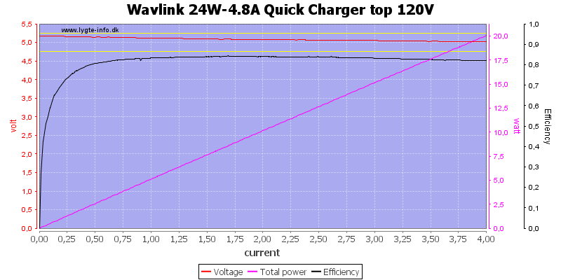 Wavlink%2024W-4.8A%20Quick%20Charger%20top%20120V%20load%20sweep