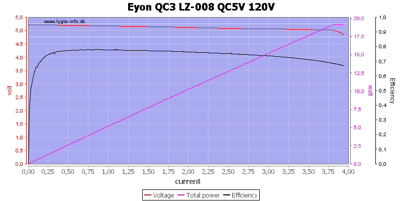 Eyon%20QC3%20LZ-008%20QC5V%20120V%20load%20sweep