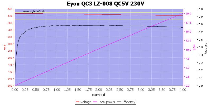 Eyon%20QC3%20LZ-008%20QC5V%20230V%20load%20sweep