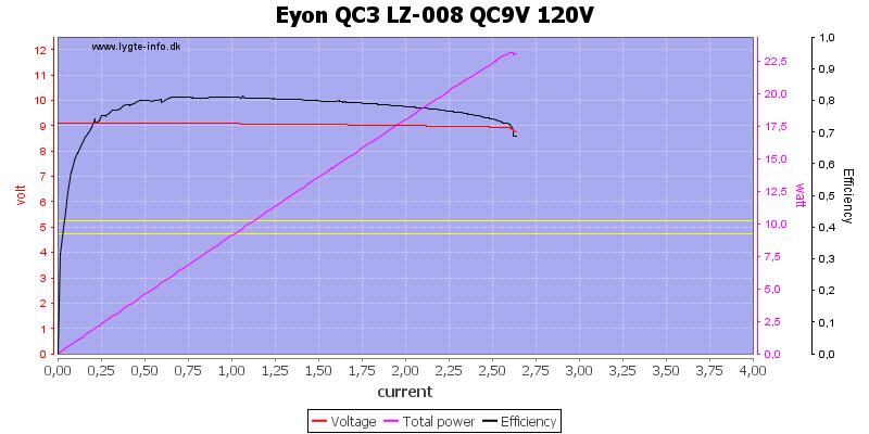 Eyon%20QC3%20LZ-008%20QC9V%20120V%20load%20sweep