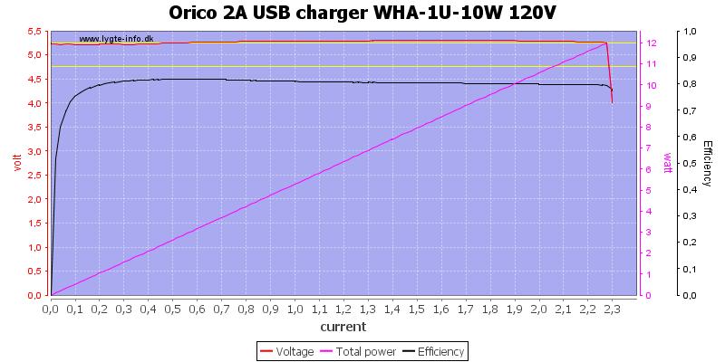 Orico%202A%20USB%20charger%20WHA-1U-10W%20120V%20load%20sweep