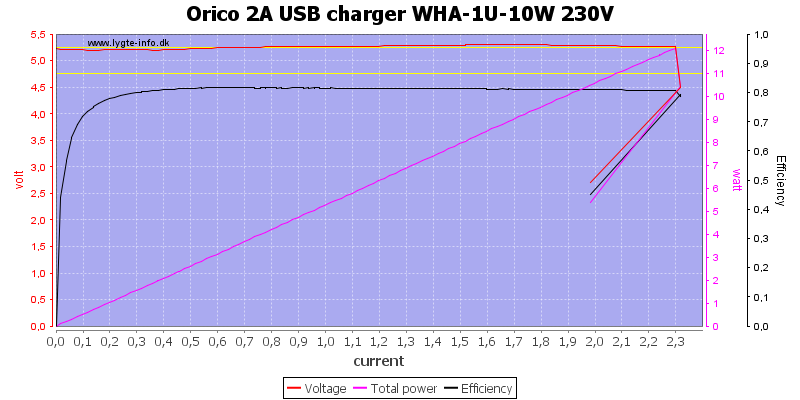 Orico%202A%20USB%20charger%20WHA-1U-10W%20230V%20load%20sweep