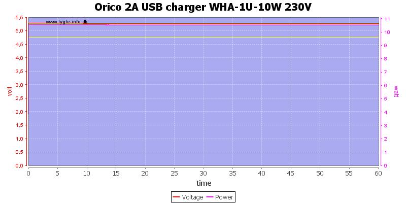 Orico%202A%20USB%20charger%20WHA-1U-10W%20230V%20load%20test