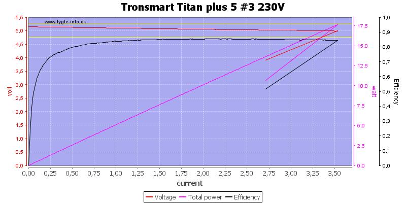 Tronsmart%20Titan%20plus%205%20%233%20230V%20load%20sweep