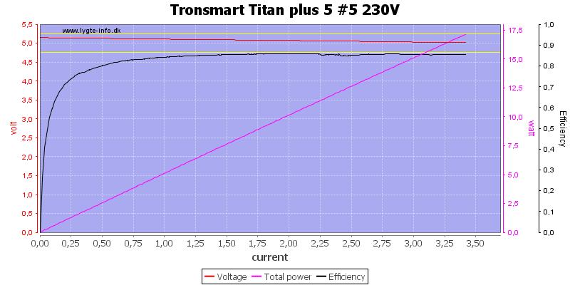 Tronsmart%20Titan%20plus%205%20%235%20230V%20load%20sweep