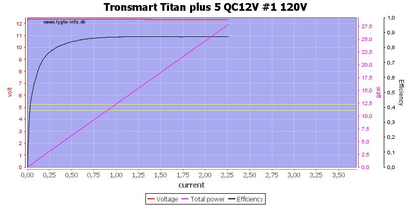 Tronsmart%20Titan%20plus%205%20QC12V%20%231%20120V%20load%20sweep