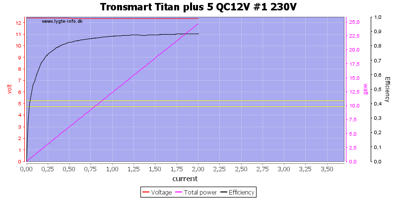 Tronsmart%20Titan%20plus%205%20QC12V%20%231%20230V%20load%20sweep
