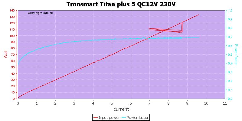Tronsmart%20Titan%20plus%205%20QC12V%20230V%20PF%20load%20sweep