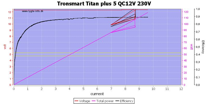 Tronsmart%20Titan%20plus%205%20QC12V%20230V%20load%20sweep