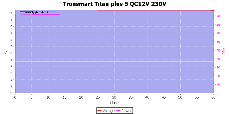 Tronsmart%20Titan%20plus%205%20QC12V%20230V%20load%20test