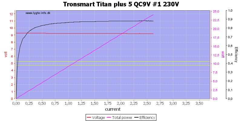 Tronsmart%20Titan%20plus%205%20QC9V%20%231%20230V%20load%20sweep