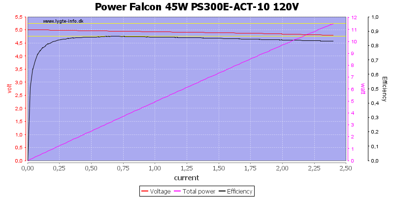 Power%20Falcon%2045W%20PS300E-ACT-10%20120V%20load%20sweep