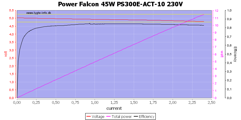 Power%20Falcon%2045W%20PS300E-ACT-10%20230V%20load%20sweep