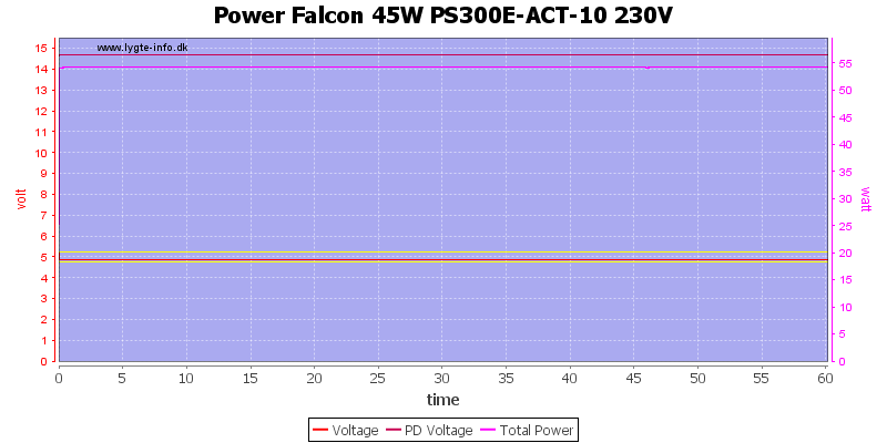 Power%20Falcon%2045W%20PS300E-ACT-10%20230V%20load%20test