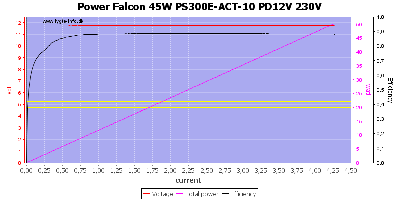 Power%20Falcon%2045W%20PS300E-ACT-10%20PD12V%20230V%20load%20sweep