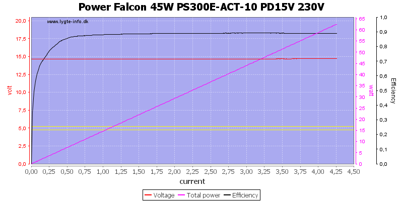 Power%20Falcon%2045W%20PS300E-ACT-10%20PD15V%20230V%20load%20sweep