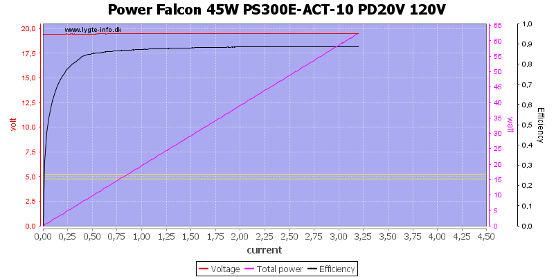 Power%20Falcon%2045W%20PS300E-ACT-10%20PD20V%20120V%20load%20sweep