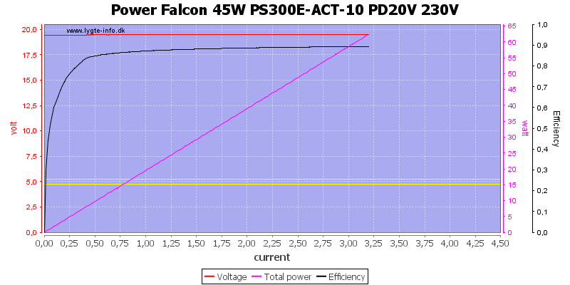 Power%20Falcon%2045W%20PS300E-ACT-10%20PD20V%20230V%20load%20sweep