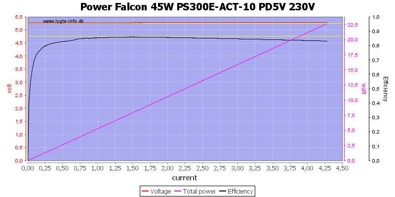 Power%20Falcon%2045W%20PS300E-ACT-10%20PD5V%20230V%20load%20sweep