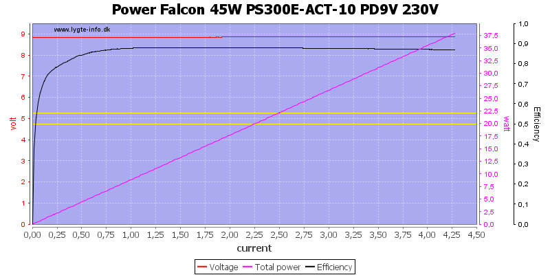 Power%20Falcon%2045W%20PS300E-ACT-10%20PD9V%20230V%20load%20sweep