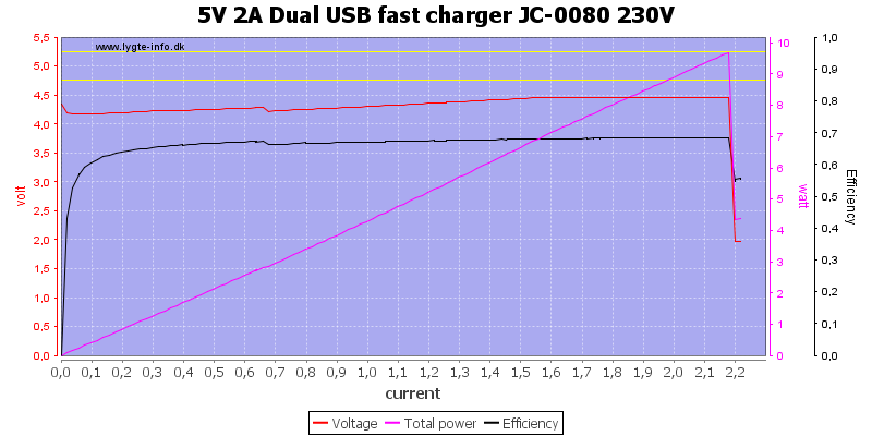 5V%202A%20Dual%20USB%20fast%20charger%20JC-0080%20230V%20load%20sweep
