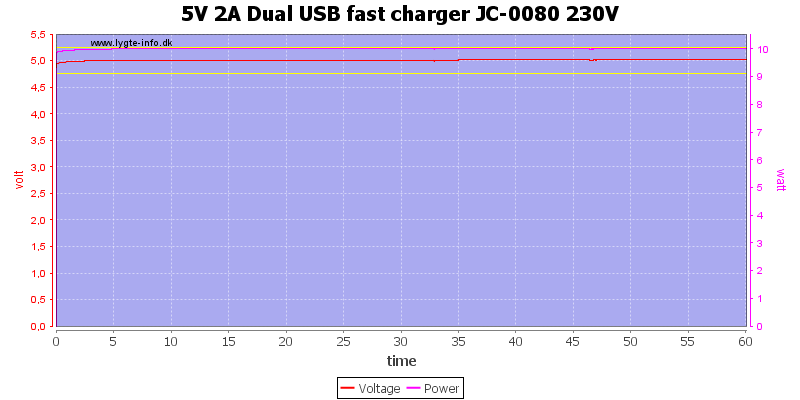 5V%202A%20Dual%20USB%20fast%20charger%20JC-0080%20230V%20load%20test