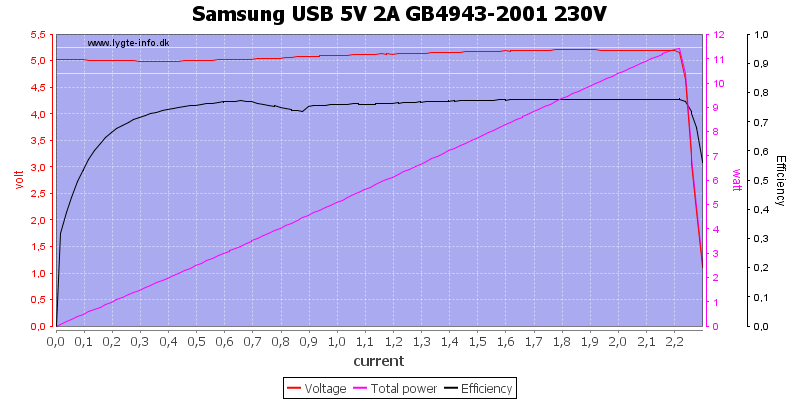 Samsung%20USB%205V%202A%20GB4943-2001%20230V%20load%20sweep