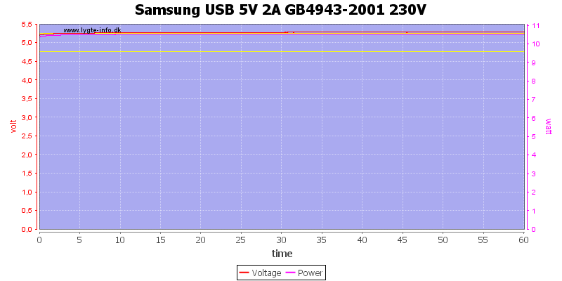 Samsung%20USB%205V%202A%20GB4943-2001%20230V%20load%20test